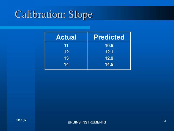 Calibration: Slope
