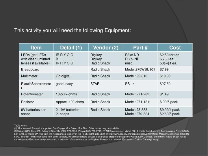 This activity you will need the following Equipment: