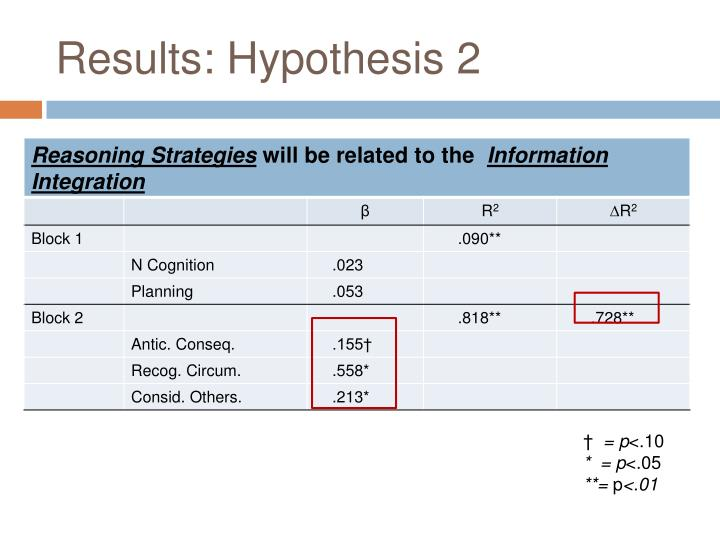 Results: Hypothesis 2