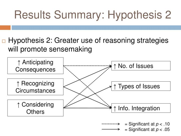 Results Summary: Hypothesis 2