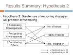 results summary hypothesis 2