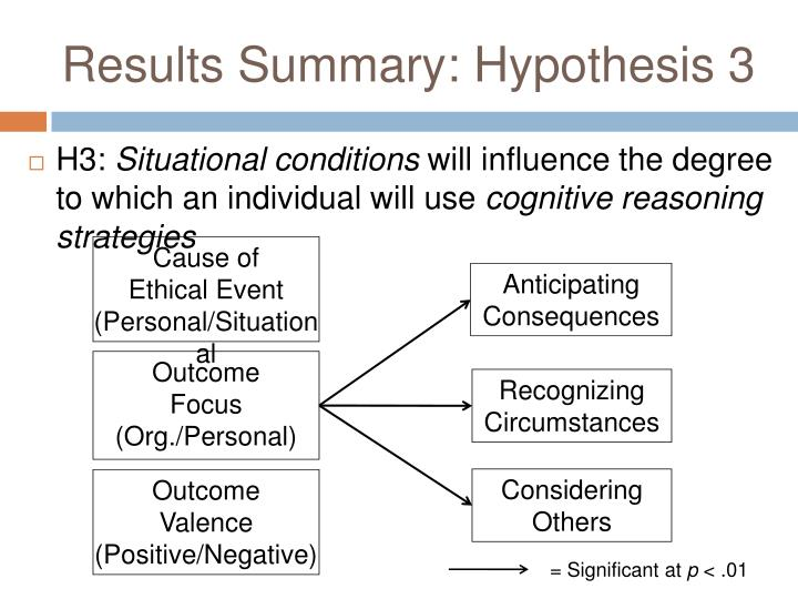 Results Summary: Hypothesis 3