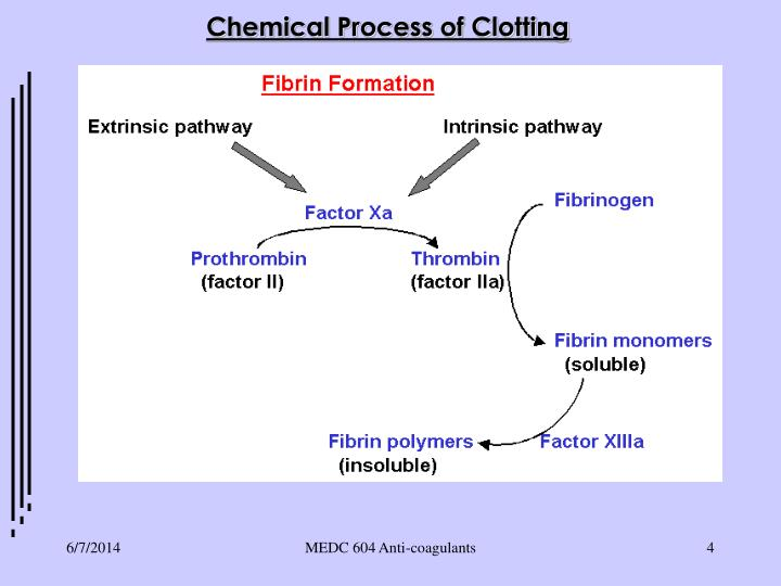 Chemical Process of Clotting