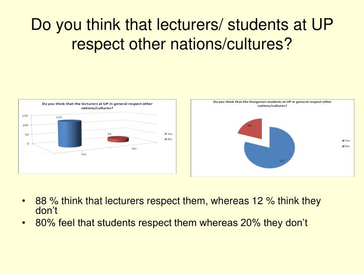Do you think that lecturers/ students at UP respect other nations/cultures?