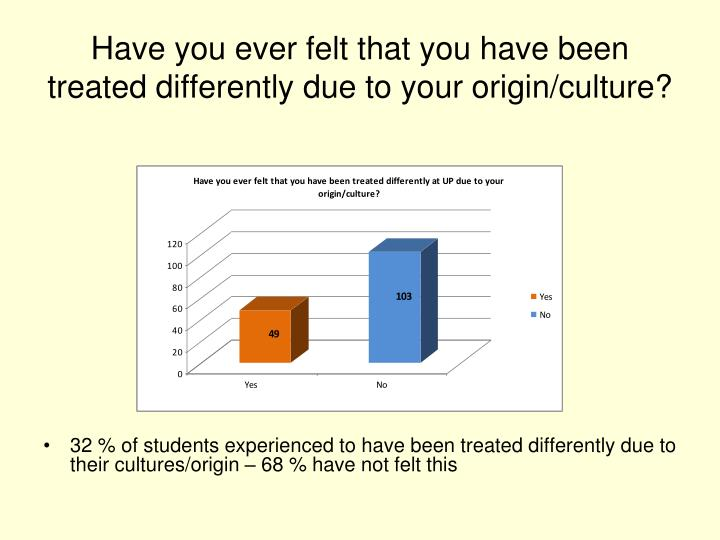 Have you ever felt that you have been treated differently due to your origin/culture?