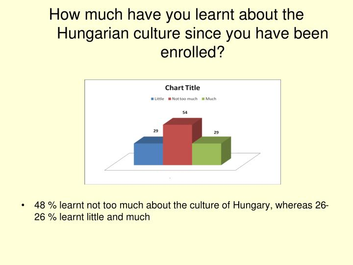 How much have you learnt about the Hungarian culture since you have been enrolled?