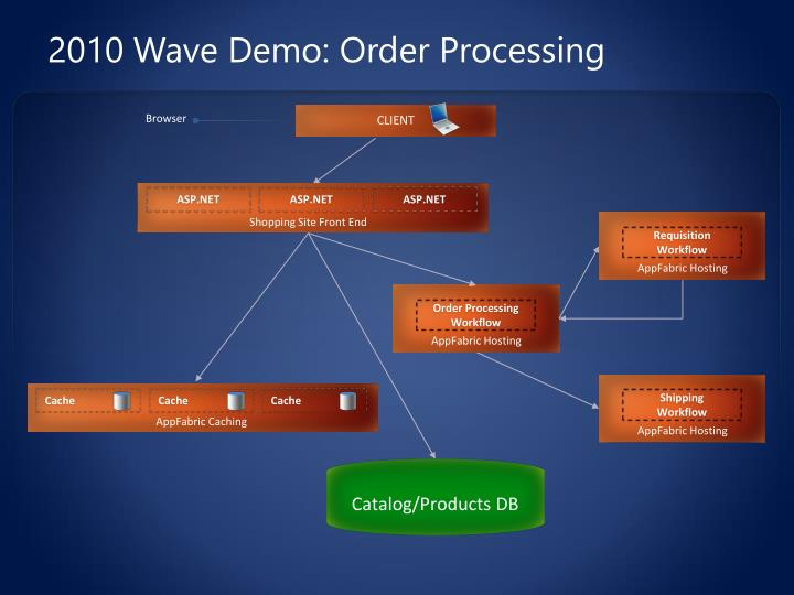2010 Wave Demo: Order Processing