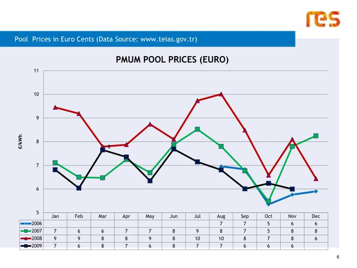 Pool  Prices in Euro Cents (Data Source: www.teias.gov.tr)