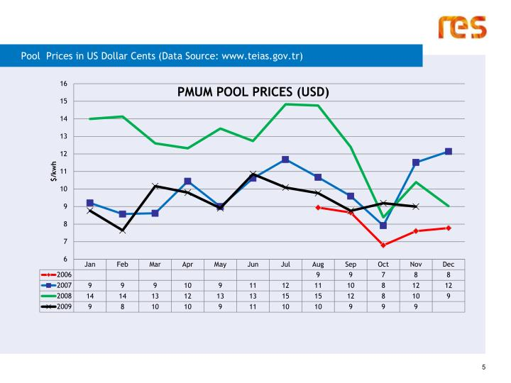 Pool  Prices in US Dollar Cents (Data Source: www.teias.gov.tr)