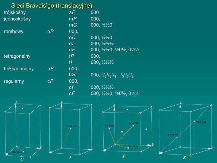 Sieci Bravais'go (translacyjne)