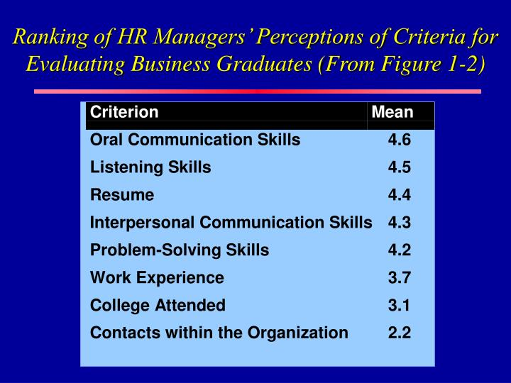 Ranking of HR Managers' Perceptions of Criteria for Evaluating Business Graduates (From Figure 1-2)