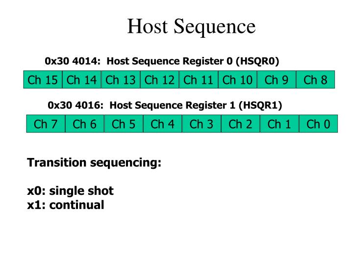 0x30 4014:  Host Sequence Register 0 (HSQR0)