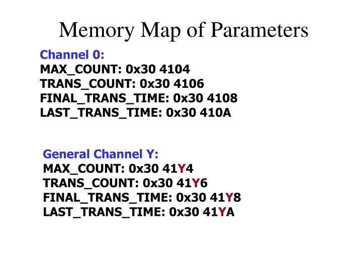Memory Map of Parameters