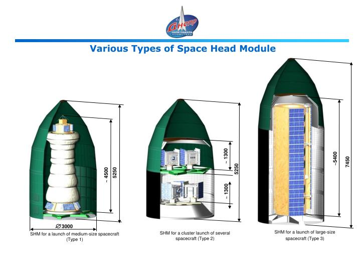 Various Types of Space Head Module