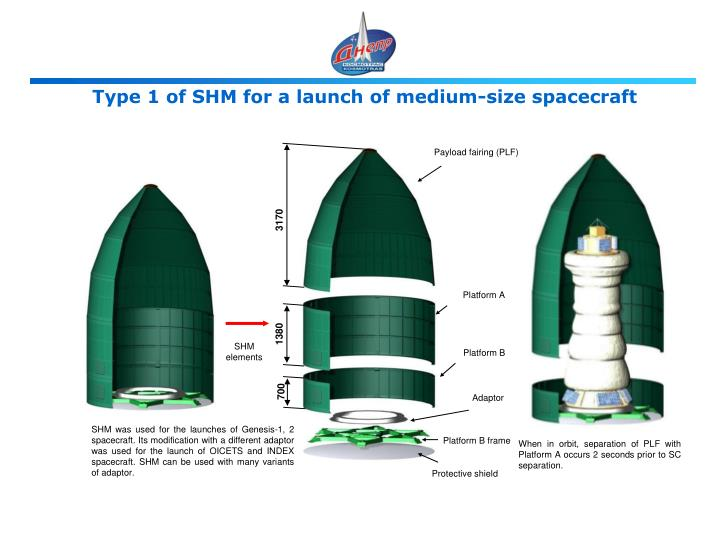 Type 1 of SHM for a launch of medium-size spacecraft