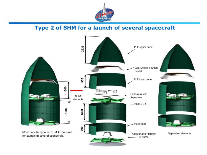 Type 2 of SHM for a launch of several spacecraft