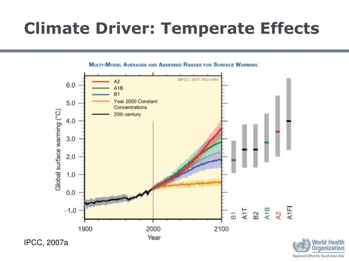 Climate Driver: Temperate Effects
