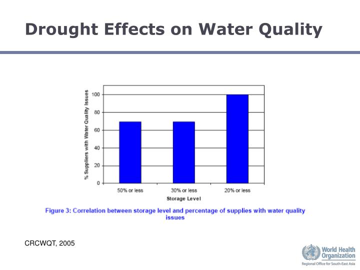 Drought Effects on Water Quality