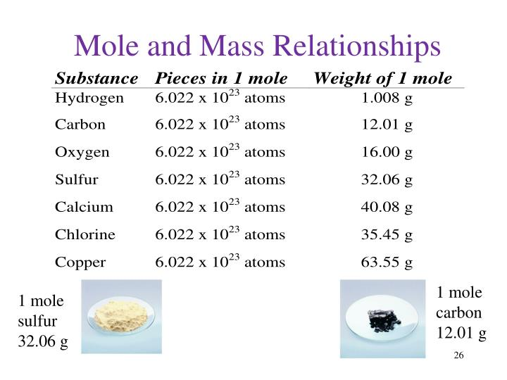 Mole and Mass Relationships