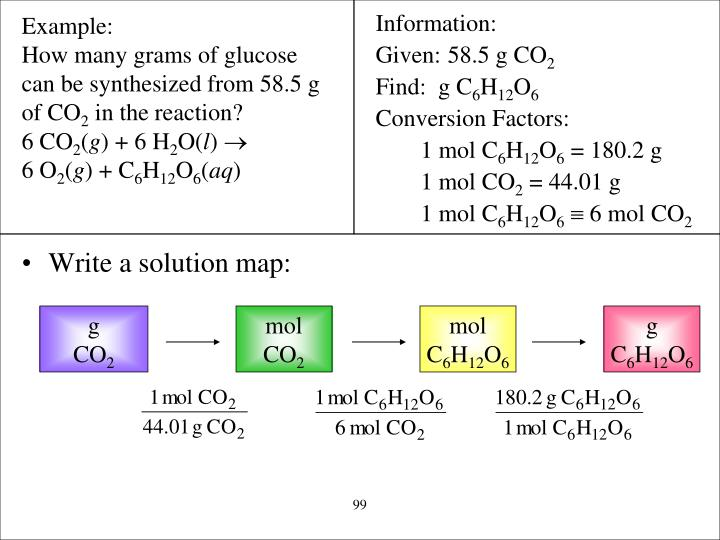 Write a solution map: