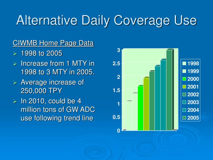 Alternative Daily Coverage Use