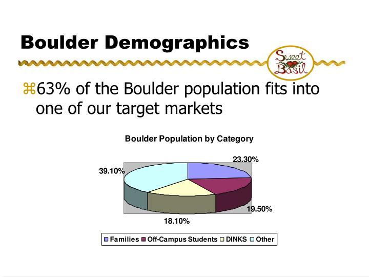 Boulder Demographics