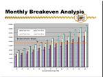 monthly breakeven analysis