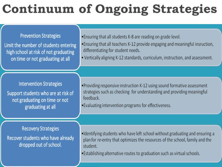 Continuum of Ongoing Strategies