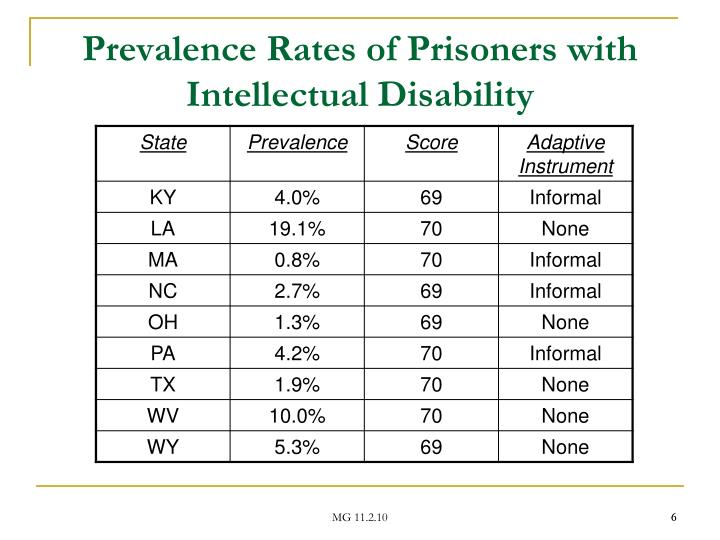 Prevalence Rates of Prisoners with Intellectual Disability