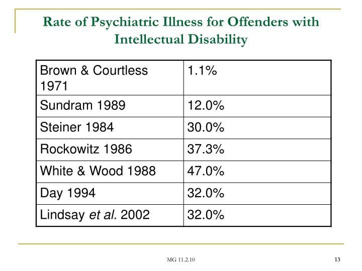 Rate of Psychiatric Illness for Offenders with Intellectual Disability