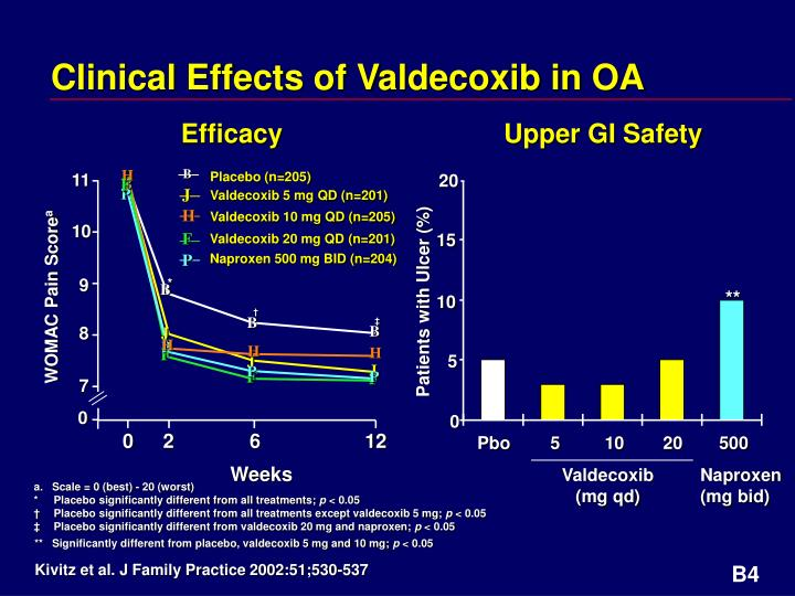 Clinical Effects of Valdecoxib in OA