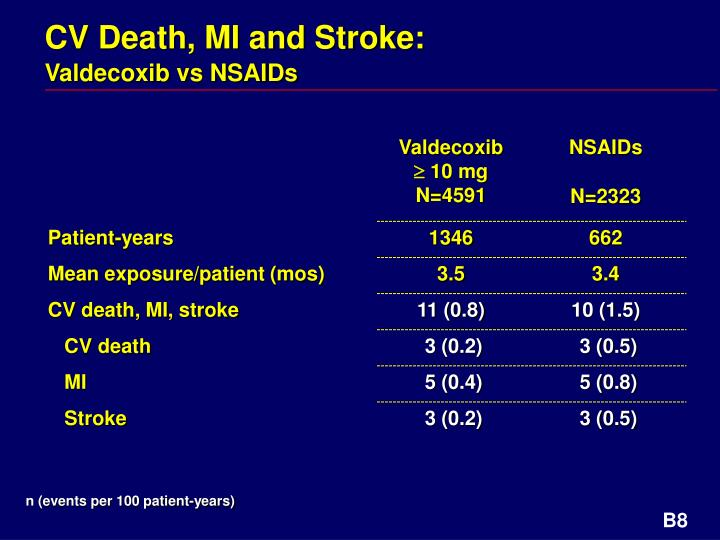 CV Death, MI and Stroke:
