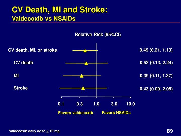 CV Death, MI and Stroke: