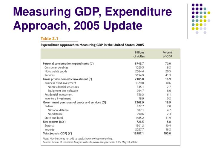 Measuring GDP, Expenditure Approach, 2005 Update