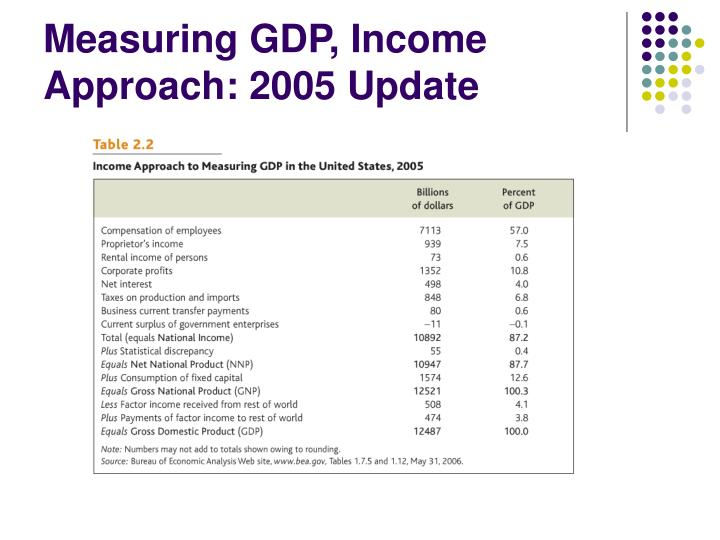 Measuring GDP, Income Approach: 2005 Update