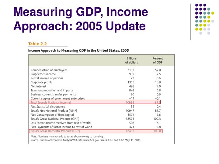 gdp a true measure of economic What's missing from gdp if policymakers considered gdp only as a measure of raw market economic activity in conjunction with many other metrics.