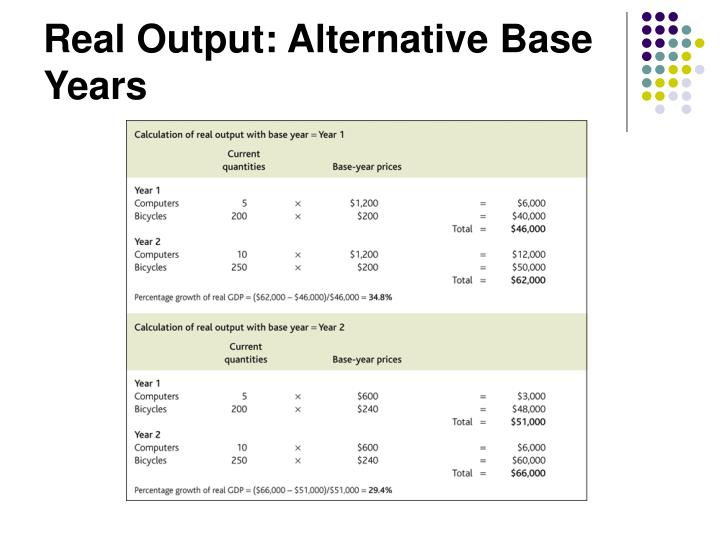 Real Output: Alternative Base Years