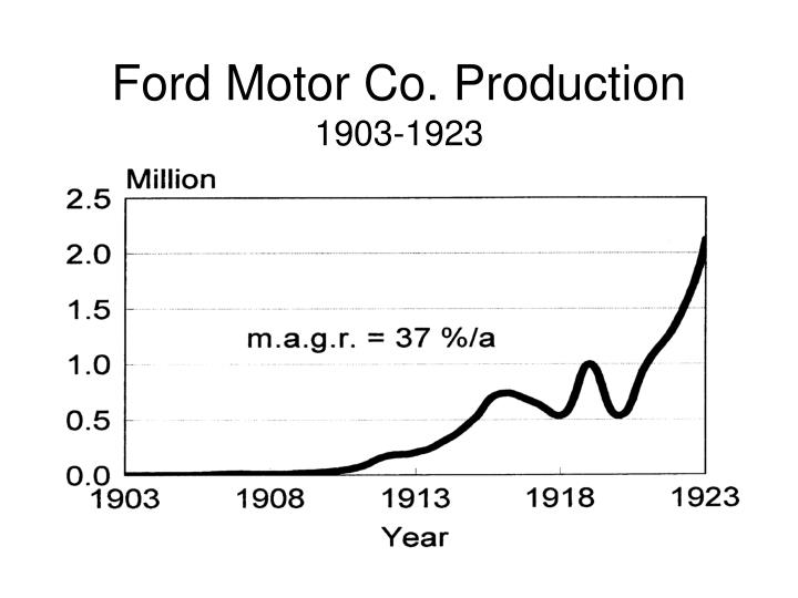 Ford Motor Co. Production