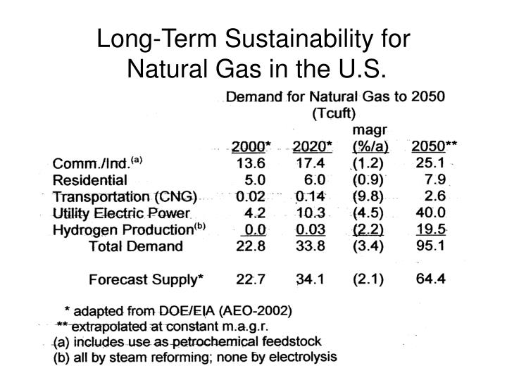 Long-Term Sustainability for