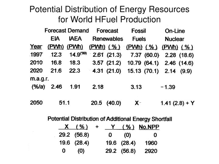 Potential Distribution of Energy Resources