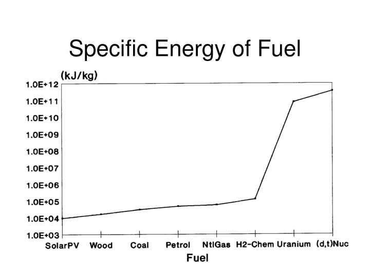 Specific Energy of Fuel