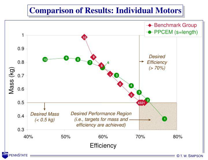 Comparison of Results: Individual Motors