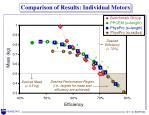 comparison of results individual motors1