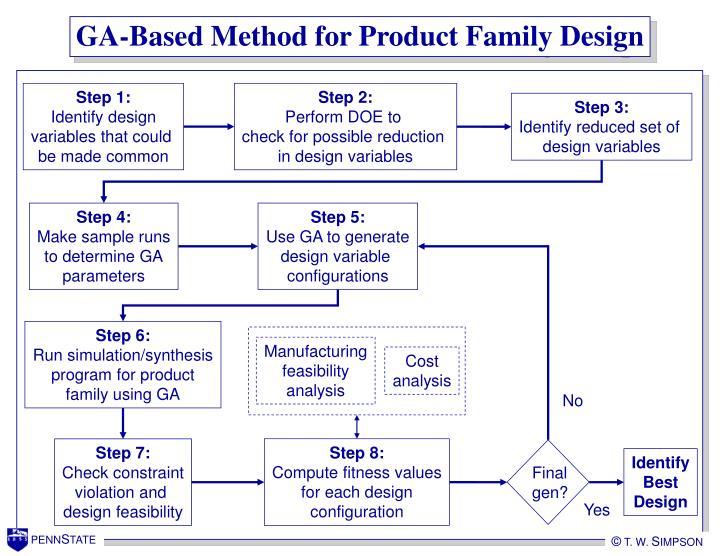 GA-Based Method for Product Family Design