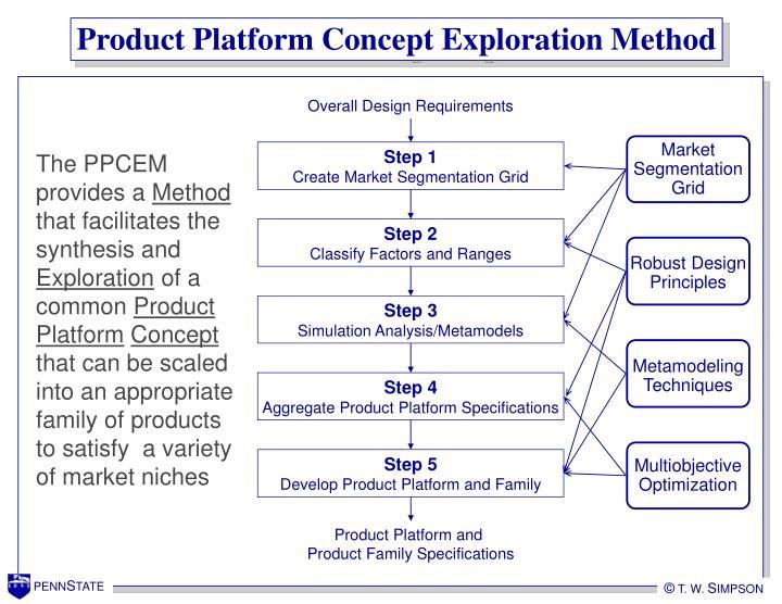 Product Platform Concept Exploration Method