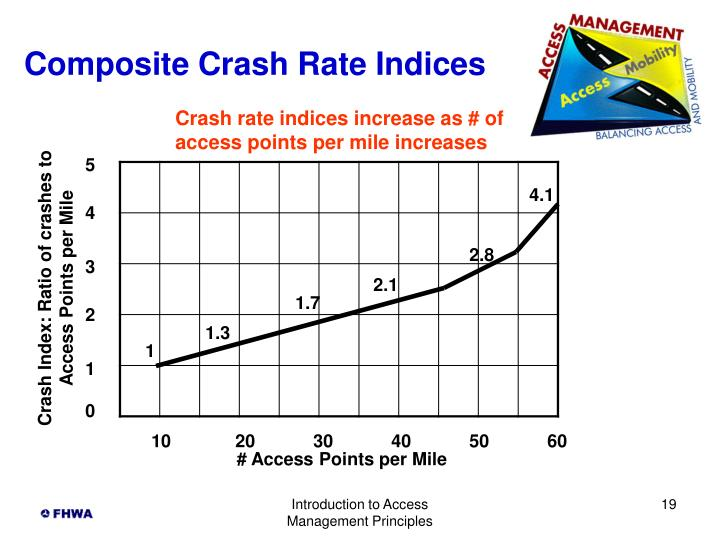 Composite Crash Rate Indices
