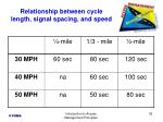 relationship between cycle length signal spacing and speed