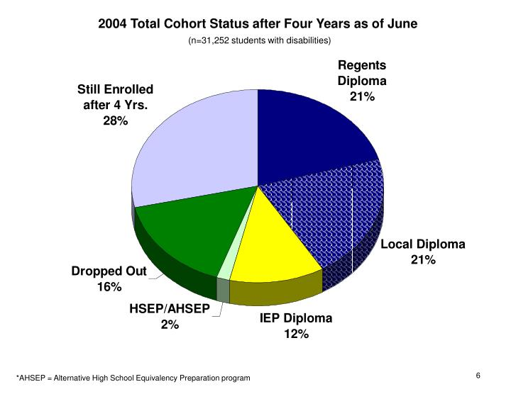 2004 Total Cohort Status after Four Years as of June