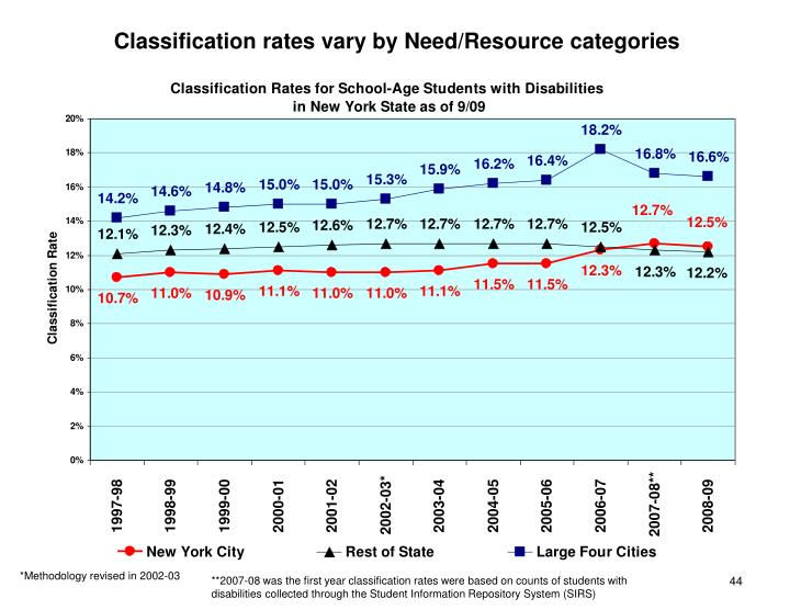Classification rates vary by Need/Resource categories