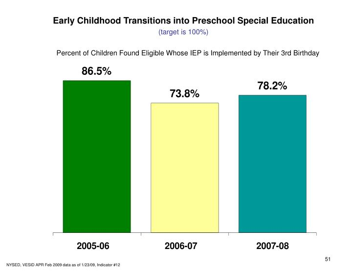 Early Childhood Transitions into Preschool Special Education